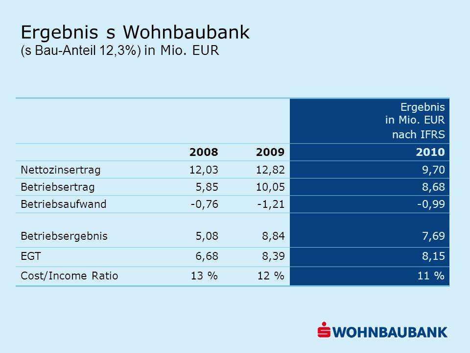 Ergebnis in Mio. EUR nach IFRS 200820092010 Nettozinsertrag12,0312,829,70 Betriebsertrag5,8510,058,68 Betriebsaufwand-0,76-1,21-0,99 Betriebsergebnis5