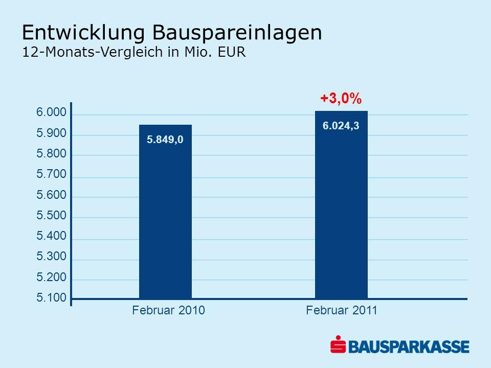 Entwicklung Bauspareinlagen 12-Monats-Vergleich in Mio. EUR +3,0% 6.000 5.900 5.800 5.700 5.600 5.500 5.400 5.300 5.200 5.100 5.849,0 6.024,3 Februar