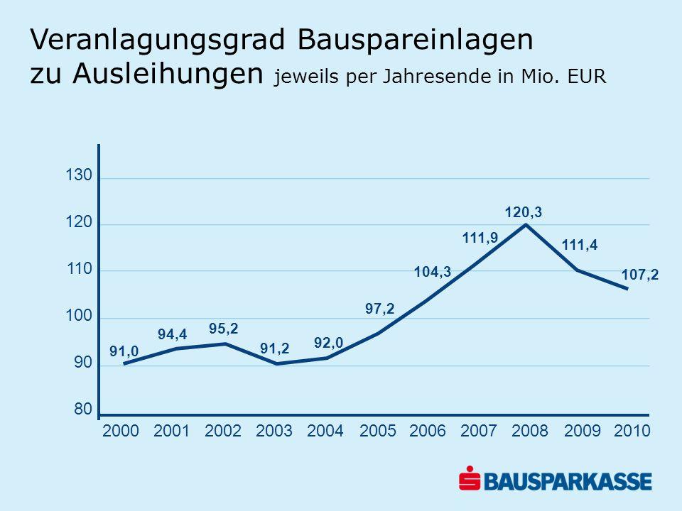Veranlagungsgrad Bauspareinlagen zu Ausleihungen jeweils per Jahresende in Mio. EUR 130 120 110 100 90 80 20012002200320042005200620072008200920102000