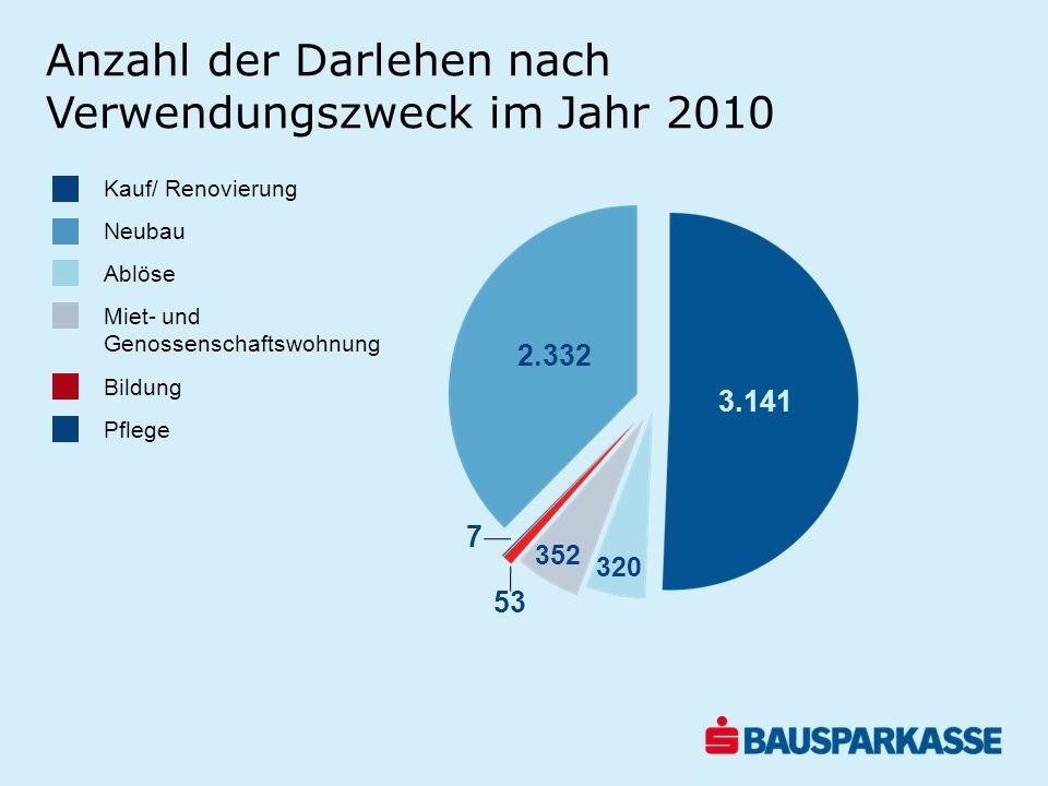 Anzahl der Darlehen nach Verwendungszweck im Jahr 2010 3.141 2.332 320 352 53 7 Kauf/ Renovierung Neubau Ablöse Miet- und Genossenschaftswohnung Bildu
