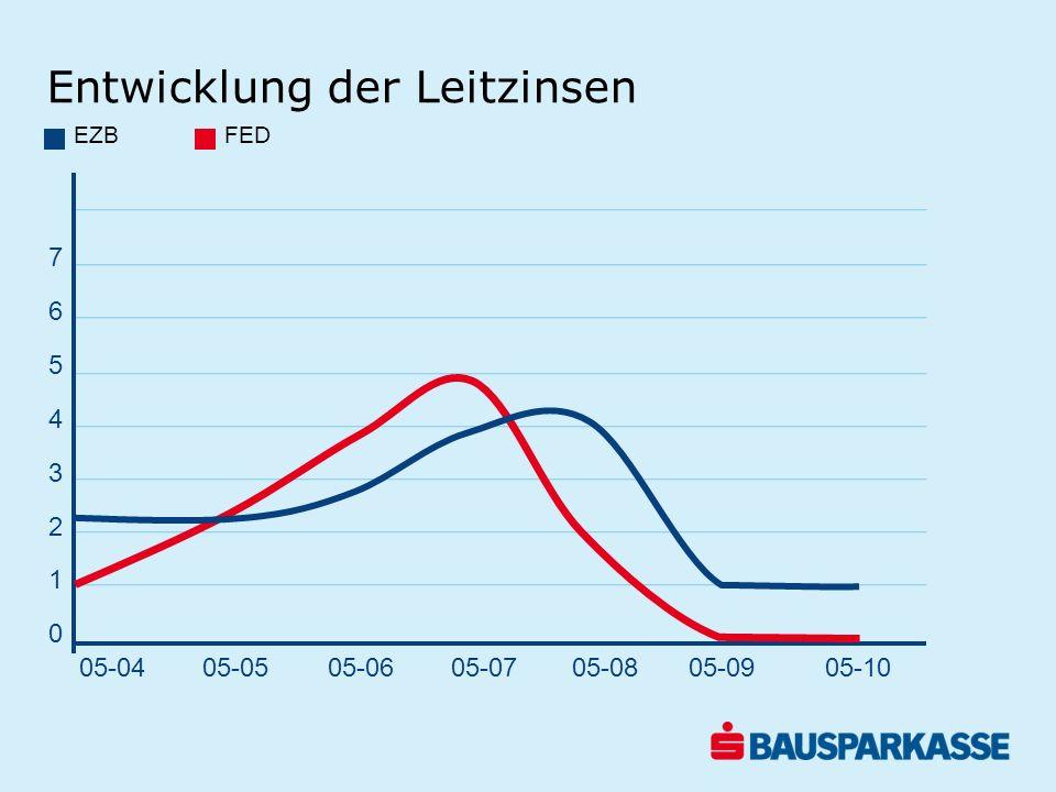 Ergebnis s Bausparkasse in Mio.EUR Ergebnis in Mio.