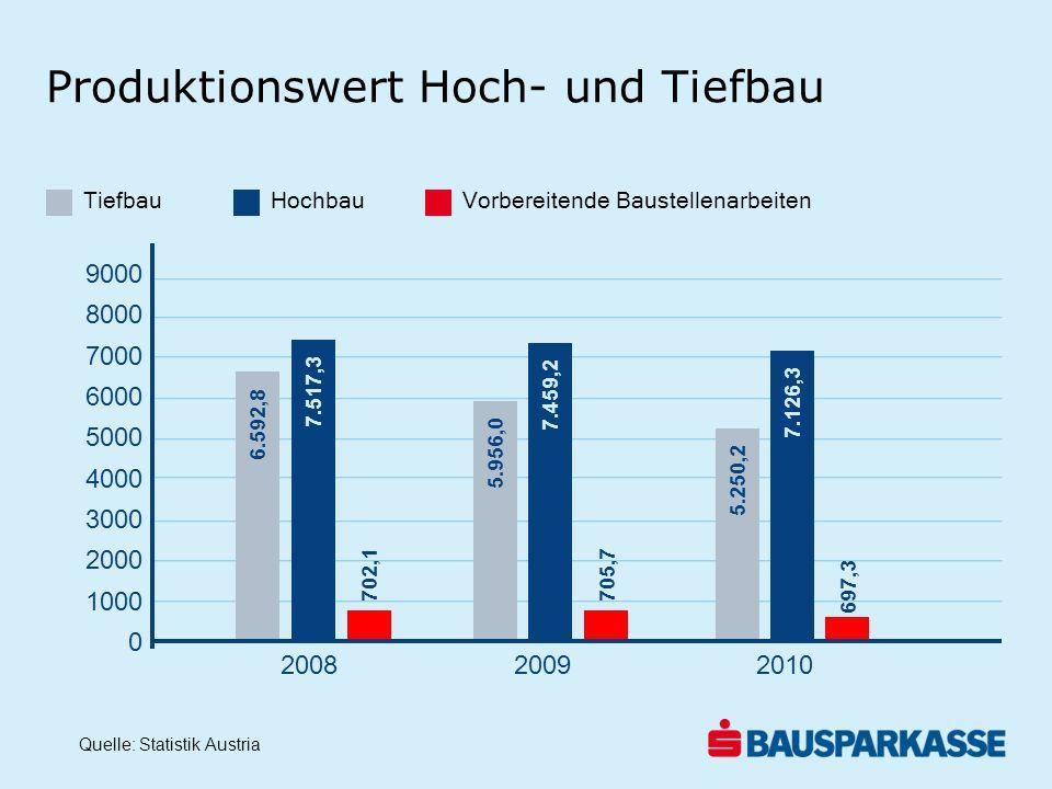 Produktionswert Hoch- und Tiefbau TiefbauHochbauVorbereitende Baustellenarbeiten Quelle: Statistik Austria 9000 8000 7000 6000 5000 4000 3000 2000 100