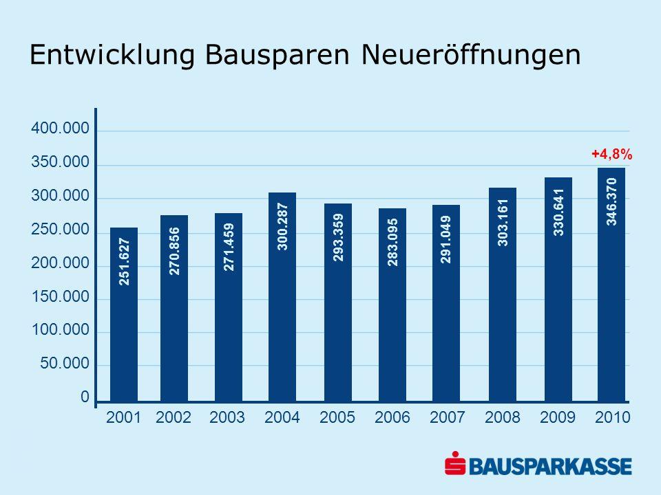 Entwicklung Bauspareinlagen 12-Monats-Vergleich in Mio.