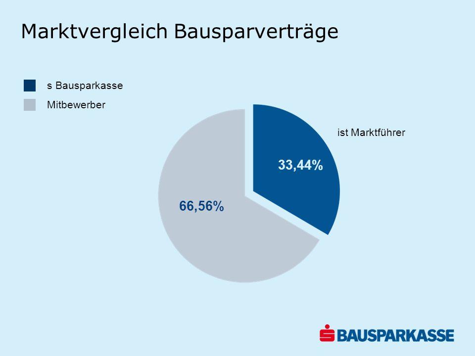 s Bausparkasse Mitbewerber 33,44 Marktvergleich Bausparverträge 33,44% 66,56% ist Marktführer
