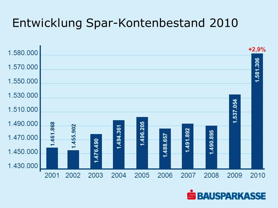 s Wohnbaubank Wohnbauanleihen im Umlauf 2007-2010 in Mio.