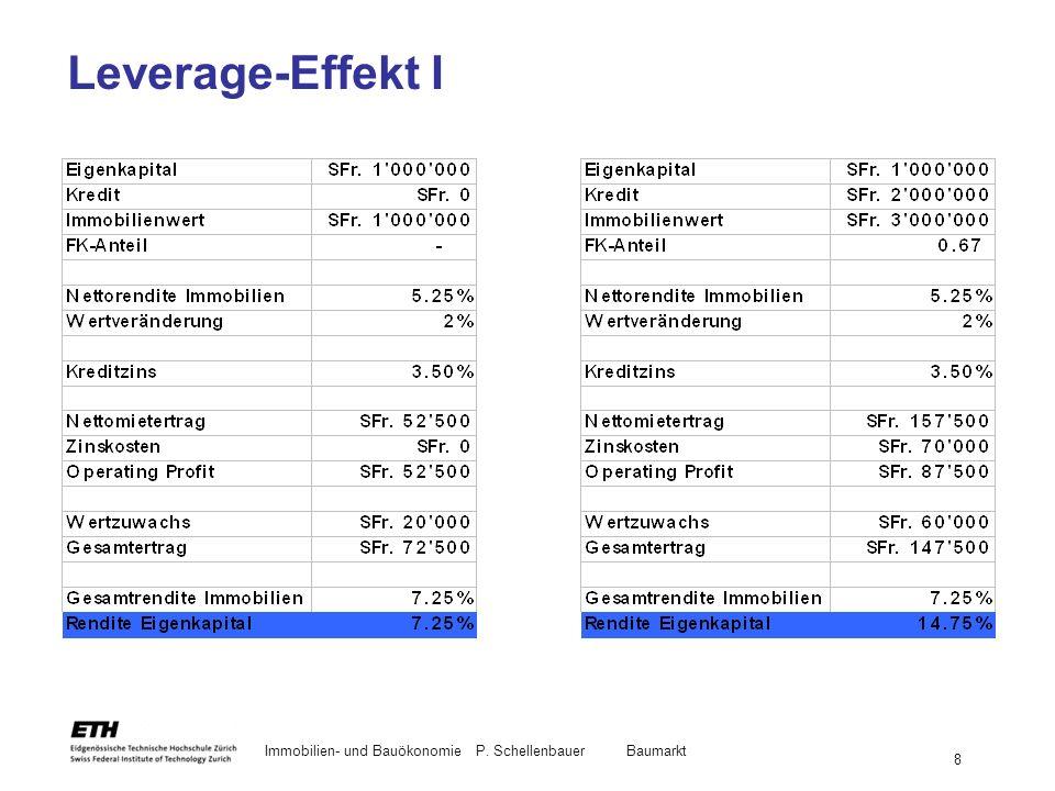 Immobilien- und BauökonomieP. Schellenbauer Baumarkt 8 Leverage-Effekt I