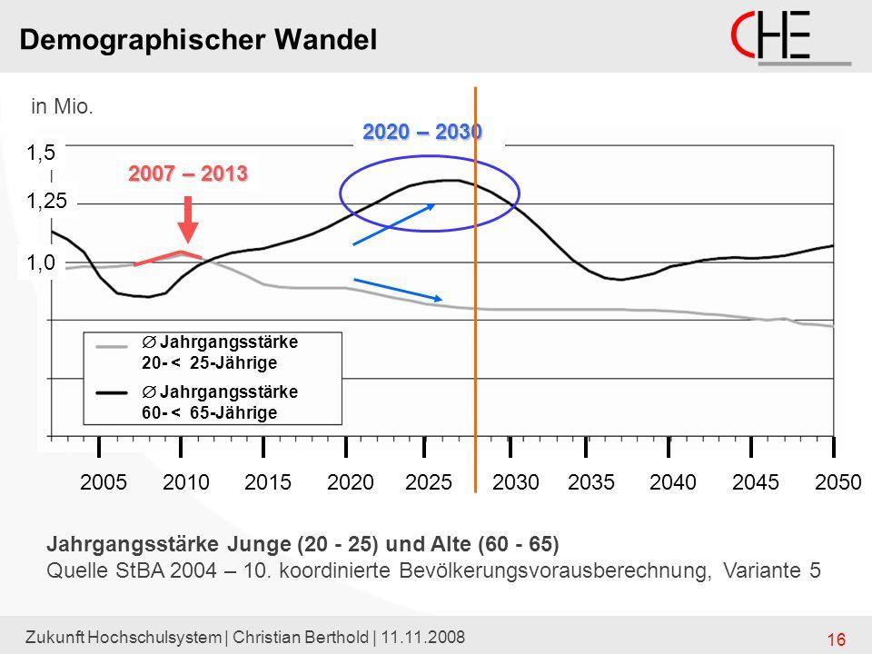 Zukunft Hochschulsystem | Christian Berthold | 11.11.2008 16 Jahrgangsstärke 20- < 25-Jährige Jahrgangsstärke 60- < 65-Jährige 20052010201520202025203