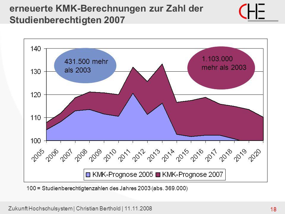 Zukunft Hochschulsystem | Christian Berthold | 11.11.2008 18 erneuerte KMK-Berechnungen zur Zahl der Studienberechtigten 2007 100 = Studienberechtigte