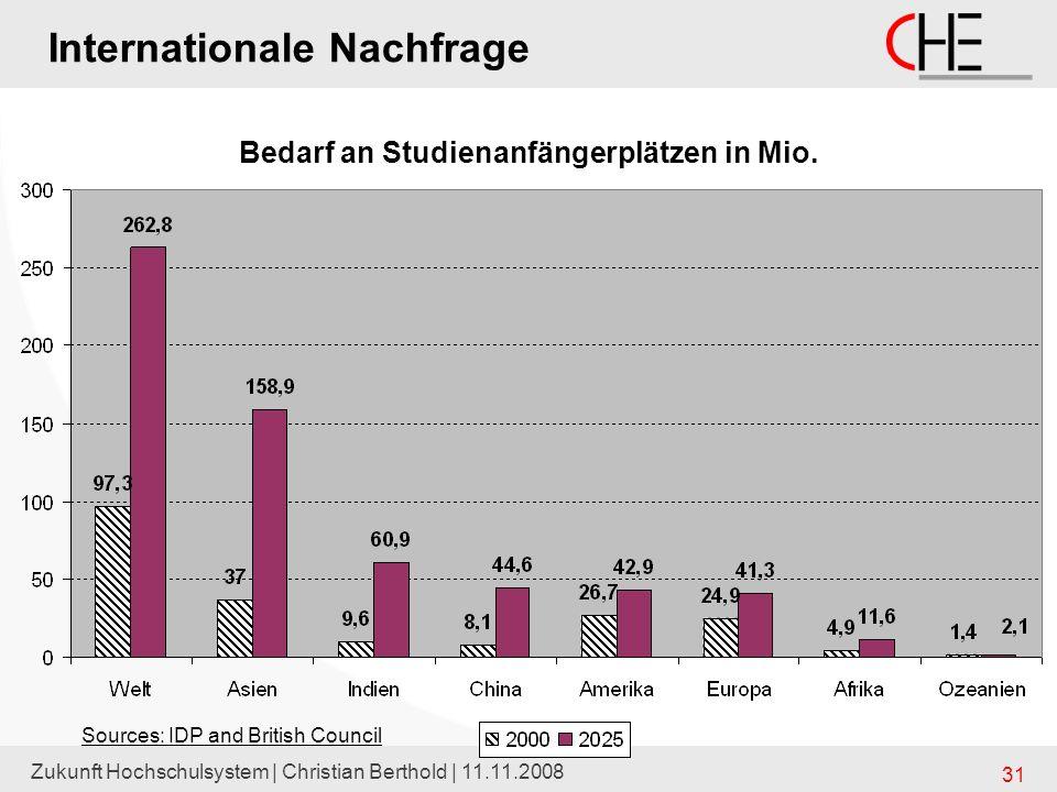 Zukunft Hochschulsystem | Christian Berthold | 11.11.2008 31 Internationale Nachfrage Sources: IDP and British Council Bedarf an Studienanfängerplätze