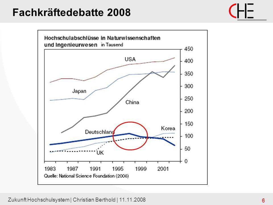 Zukunft Hochschulsystem | Christian Berthold | 11.11.2008 17 Demographischer Wandel Hochschulpakt 2020 der erste war viel zu niedrig bemessen (auf Basis eine KMK-Prognose 2005) –man ging von einem zeitlich eng begrenzter Zuwachs aus –den führte man vor allem auf die Verkürzungen der Schulzeit zurück –ab 2017 sollten die Anfängerzahlen bereits wieder unter Niveau 2005 fallen –man hatte dafür gut eine Mrd Euro bereit gestellt eine Prognose des CHE (HZBler-Prognose KMK 2007) zeigte –dass der Zuwachs weit höher sein würde –dass die Steigerungen bei der Beteiligung in der höheren Bildung den Verlust an jungen Leuten überkompensierte –jedenfalls für den Westen und für Deutschland insgesamt