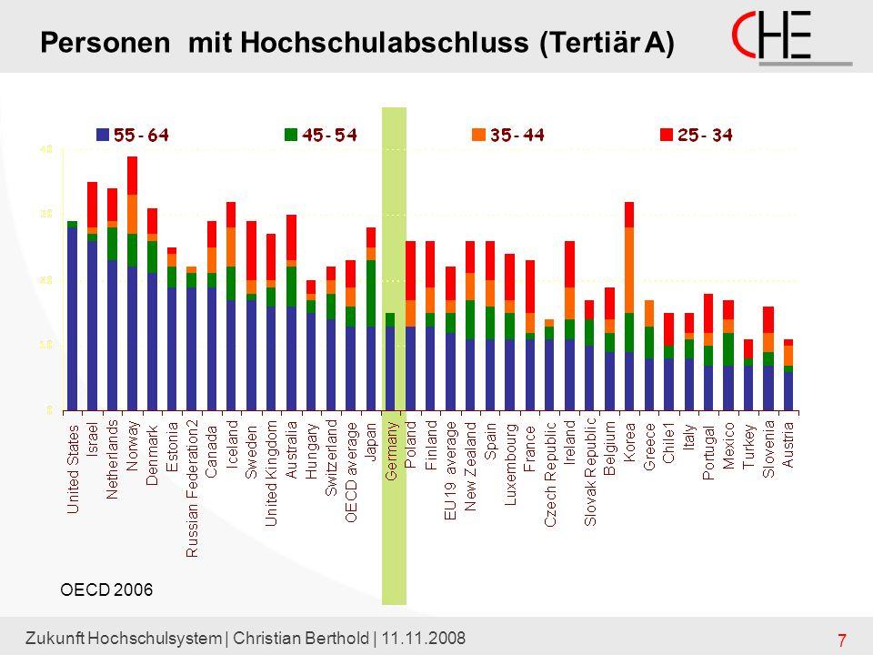Zukunft Hochschulsystem | Christian Berthold | 11.11.2008 18 erneuerte KMK-Berechnungen zur Zahl der Studienberechtigten 2007 100 = Studienberechtigtenzahlen des Jahres 2003 (abs.