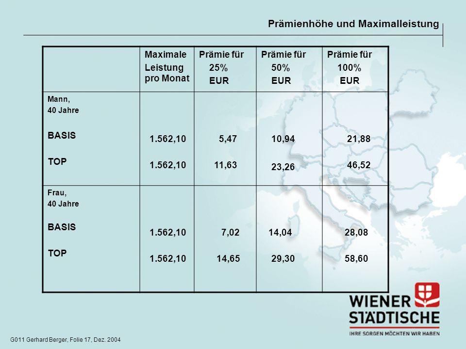G011 Gerhard Berger, Folie 17, Dez. 2004 Prämienhöhe und Maximalleistung Maximale Leistung pro Monat Prämie für 25% EUR Prämie für 50% EUR Prämie für