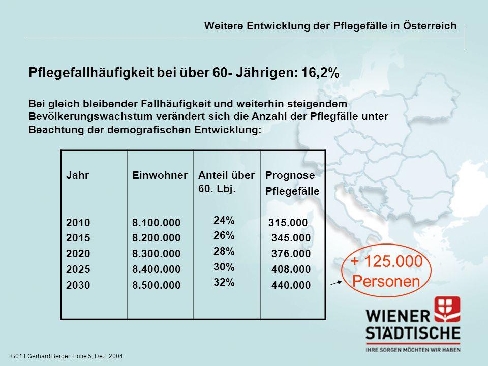G011 Gerhard Berger, Folie 5, Dez. 2004 Weitere Entwicklung der Pflegefälle in Österreich Pflegefallhäufigkeit bei über 60- Jährigen: 16,2% Bei gleich