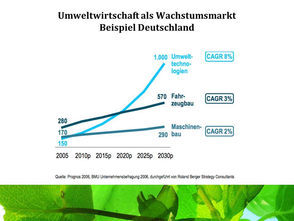 Umweltwirtschaft als Wachstumsmarkt Beispiel Deutschland
