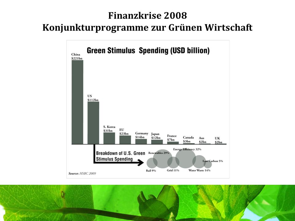 Finanzkrise 2008 Konjunkturprogramme zur Grünen Wirtschaft