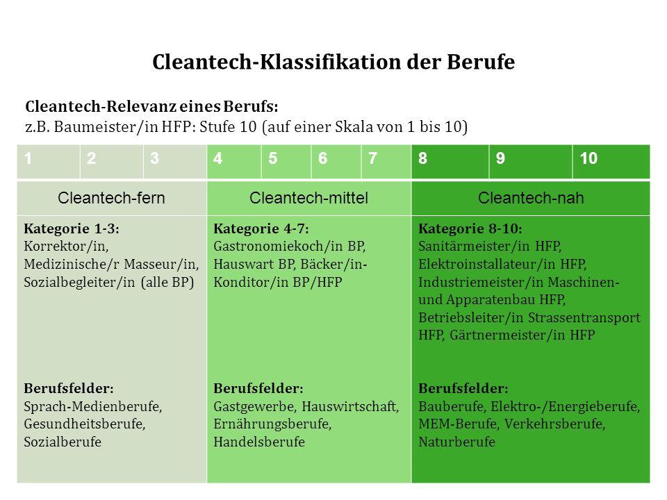 Cleantech-Klassifikation der Berufe Cleantech-Relevanz eines Berufs: z.B. Baumeister/in HFP: Stufe 10 (auf einer Skala von 1 bis 10) 12345678910 Clean