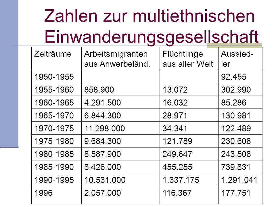 Zahlen zur multiethnischen Einwanderungsgesellschaft ZeiträumeArbeitsmigranten aus Anwerbeländ. Flüchtlinge aus aller Welt Aussied- ler 1950-195592.45