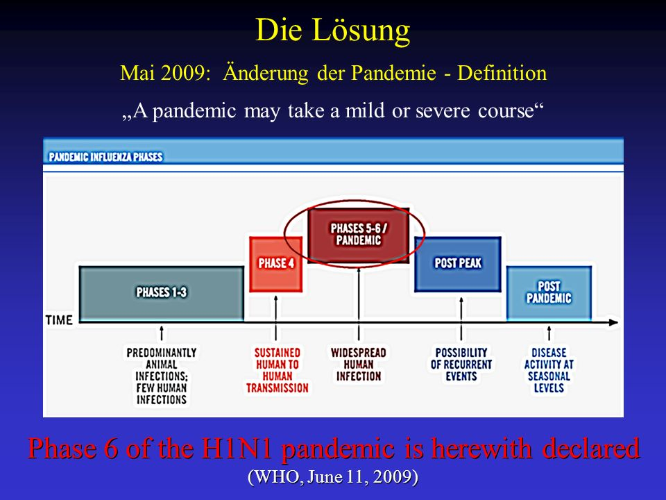 Die Lösung Mai 2009: Änderung der Pandemie - Definition A pandemic may take a mild or severe course Phase 6 of the H1N1 pandemic is herewith declared