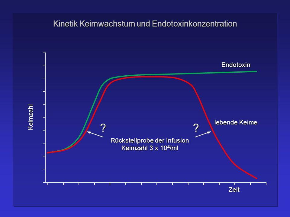 Kinetik Keimwachstum und Endotoxinkonzentration Keimzahl Zeit Endotoxin Rückstellprobe der Infusion Keimzahl 3 x 10 4 /ml lebende Keime ??