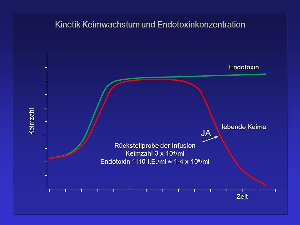 Kinetik Keimwachstum und Endotoxinkonzentration Keimzahl Zeit Endotoxin Rückstellprobe der Infusion Keimzahl 3 x 10 4 /ml Endotoxin 1110 I.E./ml 1-4 x