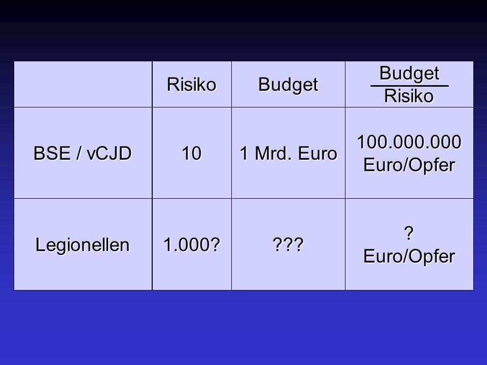 RisikoBudgetBudgetRisiko BSE / vCJD 10 1 Mrd. Euro 100.000.000Euro/Opfer Legionellen1.000?????Euro/Opfer