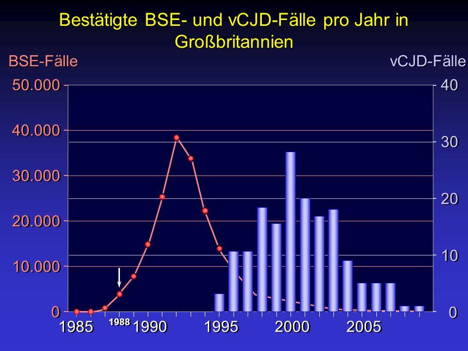 Bestätigte BSE- und vCJD-Fälle pro Jahr in Großbritannien BSE-Fälle vCJD-Fälle 50.000 40.000 30.000 20.000 10.000 0 0 40 30 20 10 0 0 1985 1990 1995 2
