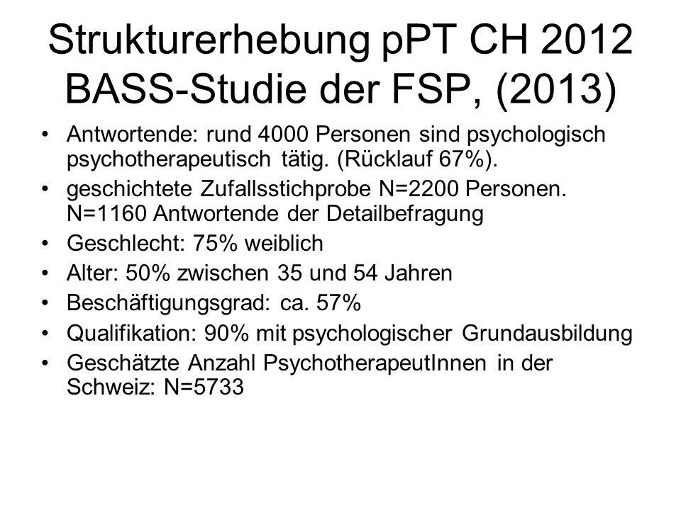 Strukturerhebung pPT CH 2012 BASS-Studie der FSP, (2013) Antwortende: rund 4000 Personen sind psychologisch psychotherapeutisch tätig.