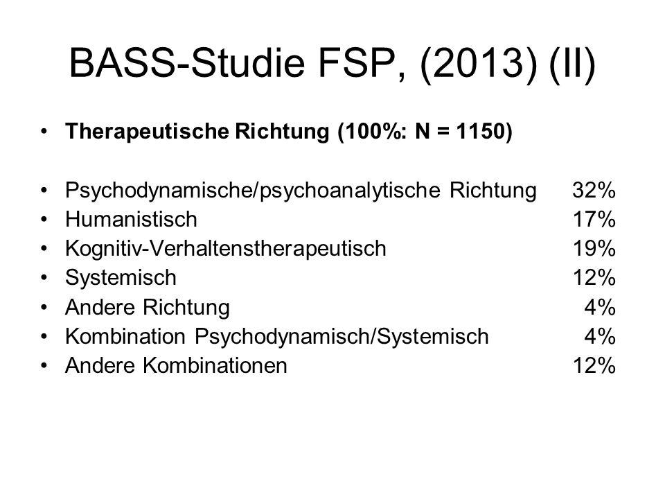 BASS-Studie FSP, (2013) (II) Therapeutische Richtung (100%: N = 1150) Psychodynamische/psychoanalytische Richtung32% Humanistisch17% Kognitiv-Verhaltenstherapeutisch19% Systemisch12% Andere Richtung 4% Kombination Psychodynamisch/Systemisch 4% Andere Kombinationen12%