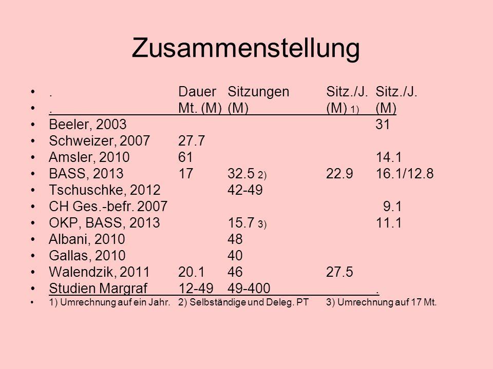 Zusammenstellung.DauerSitzungenSitz./J.Sitz./J..Mt.