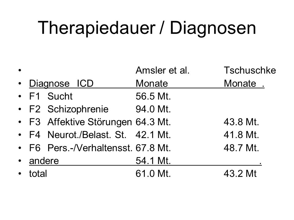 Therapiedauer / Diagnosen Amsler et al.Tschuschke DiagnoseICDMonateMonate. F1Sucht56.5 Mt. F2Schizophrenie94.0 Mt. F3Affektive Störungen64.3 Mt.43.8 M