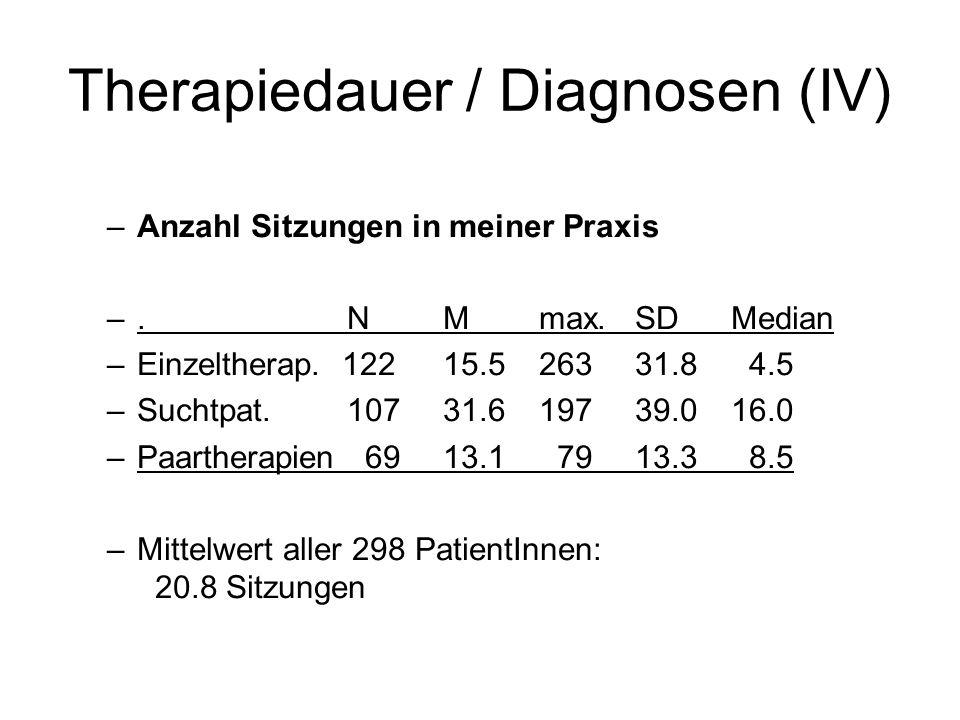Therapiedauer / Diagnosen (IV) –Anzahl Sitzungen in meiner Praxis –.NMmax.