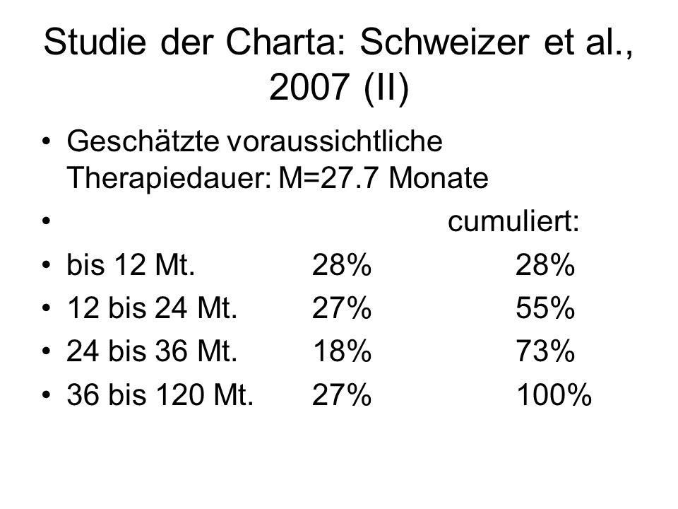 Studie der Charta: Schweizer et al., 2007 (II) Geschätzte voraussichtliche Therapiedauer: M=27.7 Monate cumuliert: bis 12 Mt.28% 28% 12 bis 24 Mt.27%55% 24 bis 36 Mt.18%73% 36 bis 120 Mt.27%100%