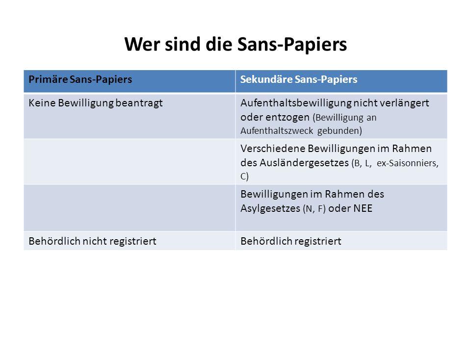 Wer sind die Sans-Papiers Primäre Sans-PapiersSekundäre Sans-Papiers Keine Bewilligung beantragtAufenthaltsbewilligung nicht verlängert oder entzogen