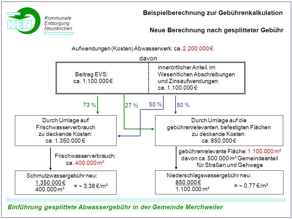 Kommunale Entsorgung Neunkirchen Beispielberechnung zur Gebührenkalkulation Neue Berechnung nach gesplitteter Gebühr Aufwendungen (Kosten) Abwasserwer