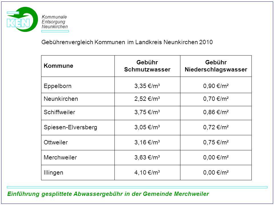 Kommunale Entsorgung Neunkirchen Einführung gesplittete Abwassergebühr in der Gemeinde Merchweiler 0,00 /m²4,10 /m³Illingen Gebühr Niederschlagswasser