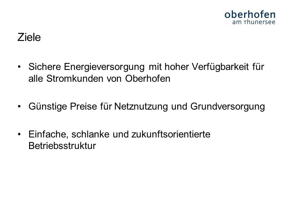 Ziele Sichere Energieversorgung mit hoher Verfügbarkeit für alle Stromkunden von Oberhofen Günstige Preise für Netznutzung und Grundversorgung Einfach