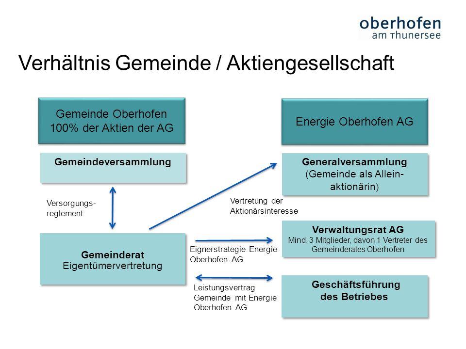 18 Verhältnis Gemeinde / Aktiengesellschaft Gemeinde Oberhofen 100% der Aktien der AG Gemeinde Oberhofen 100% der Aktien der AG Gemeindeversammlung Ve