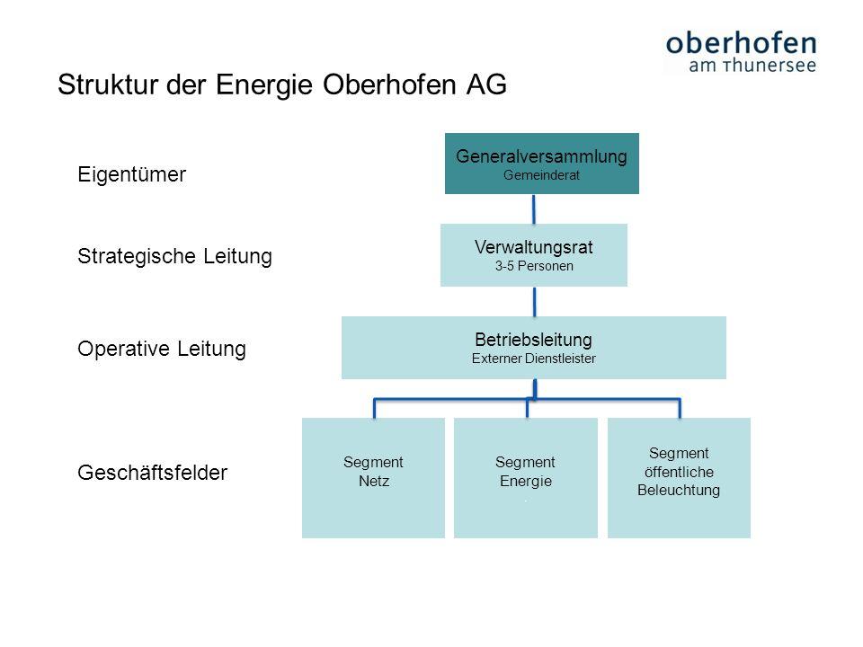 Struktur der Energie Oberhofen AG Generalversammlung Gemeinderat Verwaltungsrat 3-5 Personen Betriebsleitung Externer Dienstleister Segment Netz Segme