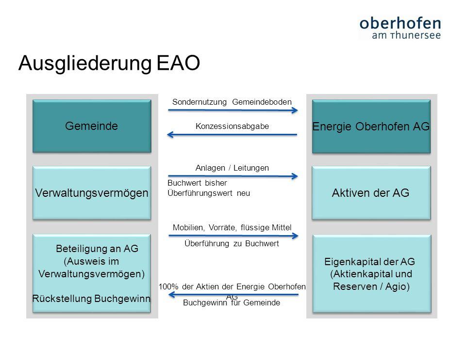 21 Ausgliederung EAO Gemeinde Energie Oberhofen AG Sondernutzung Gemeindeboden Konzessionsabgabe Anlagen / Leitungen 100% der Aktien der Energie Oberh