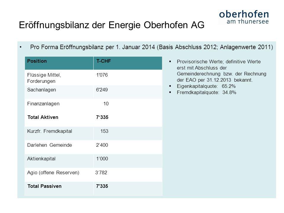 Pro Forma Eröffnungsbilanz per 1. Januar 2014 (Basis Abschluss 2012; Anlagenwerte 2011) Eröffnungsbilanz der Energie Oberhofen AG PositionT-CHF Flüssi