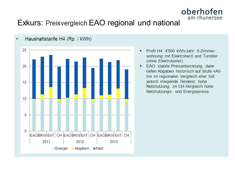 Haushaltstarife H4 (Rp. / kWh) Exkurs: Preisvergleich EAO regional und national Profil H4: 4'500 kWh/Jahr: 5-Zimmer- wohnung mit Elektroherd und Tumbl