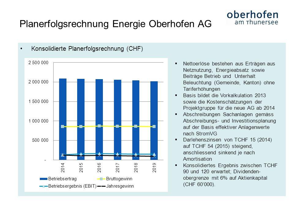 Konsolidierte Planerfolgsrechnung (CHF) Planerfolgsrechnung Energie Oberhofen AG Nettoerlöse bestehen aus Erträgen aus Netznutzung, Energieabsatz sowi