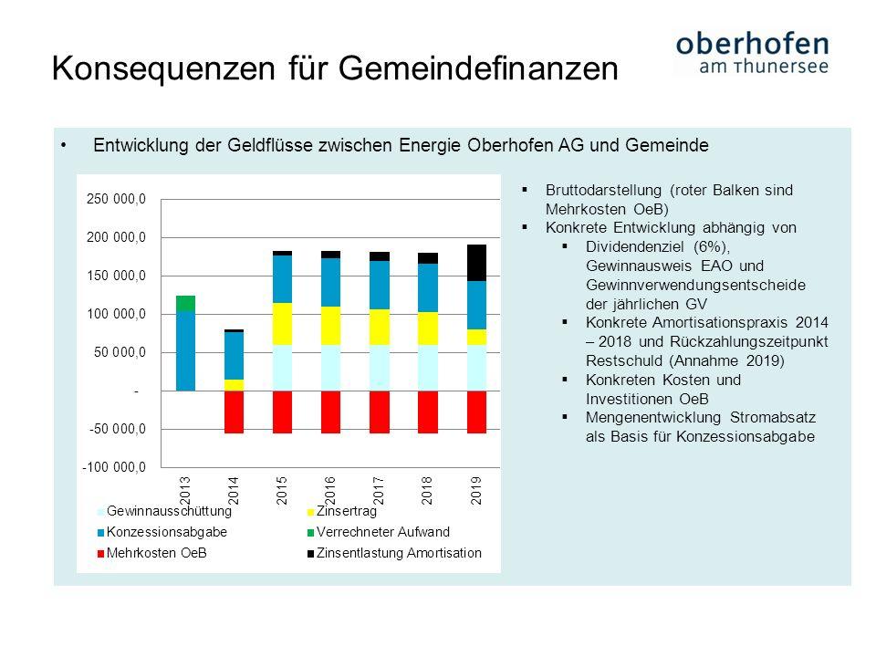 Entwicklung der Geldflüsse zwischen Energie Oberhofen AG und Gemeinde Konsequenzen für Gemeindefinanzen Bruttodarstellung (roter Balken sind Mehrkoste