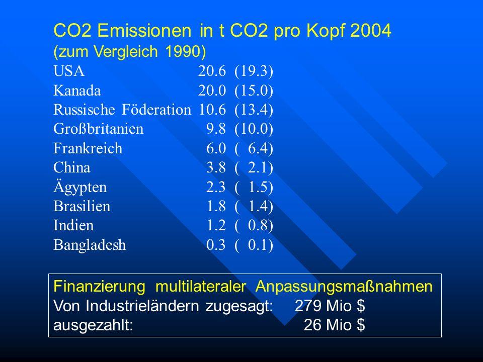 CO2 Emissionen in t CO2 pro Kopf 2004 (zum Vergleich 1990) USA20.6 (19.3) Kanada20.0 (15.0) Russische Föderation10.6 (13.4) Großbritanien 9.8 (10.0) F