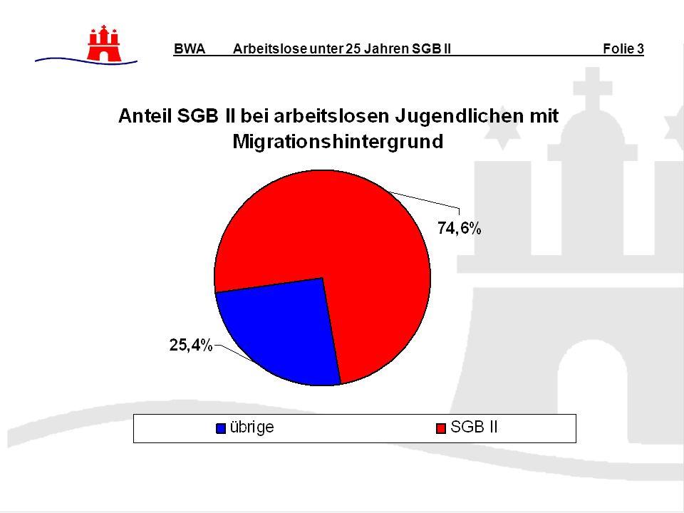 Arbeitslose unter 25 Jahren SGB II BWA Folie 3
