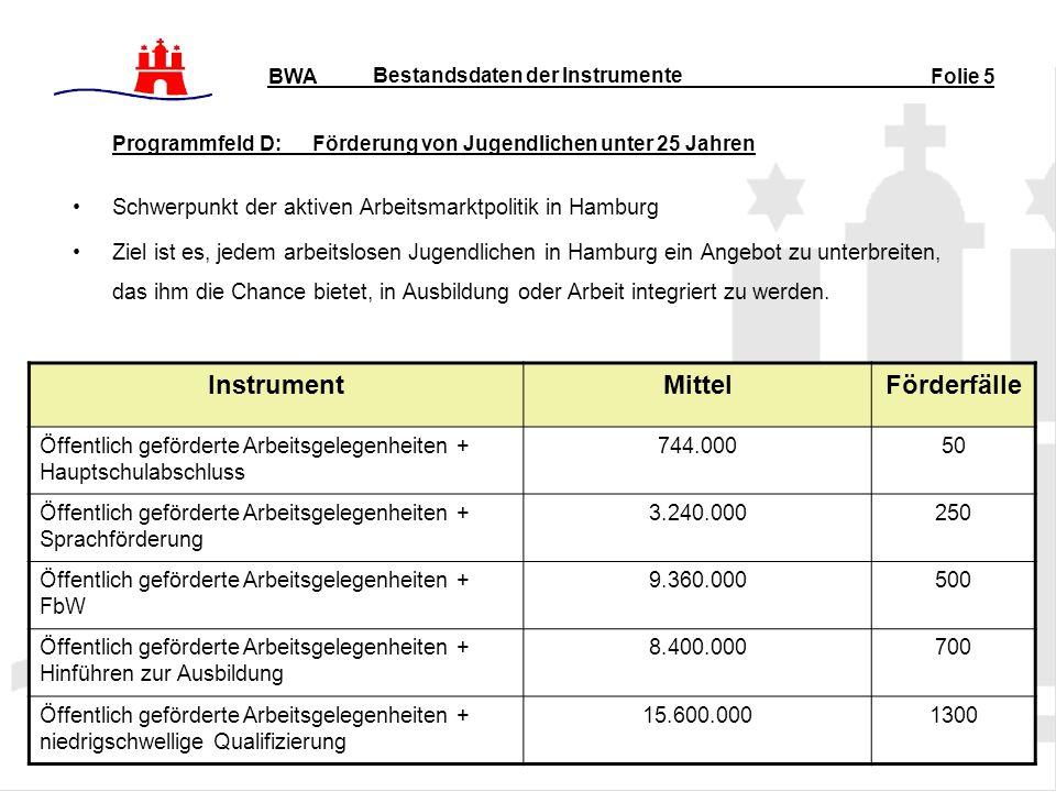 Bestandsdaten der Instrumente Programmfeld D: Förderung von Jugendlichen unter 25 Jahren Schwerpunkt der aktiven Arbeitsmarktpolitik in Hamburg Ziel ist es, jedem arbeitslosen Jugendlichen in Hamburg ein Angebot zu unterbreiten, das ihm die Chance bietet, in Ausbildung oder Arbeit integriert zu werden.