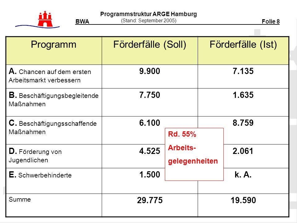 Programmstruktur ARGE Hamburg (Stand: September 2005) BWA Folie 8 ProgrammFörderfälle (Soll)Förderfälle (Ist) A.