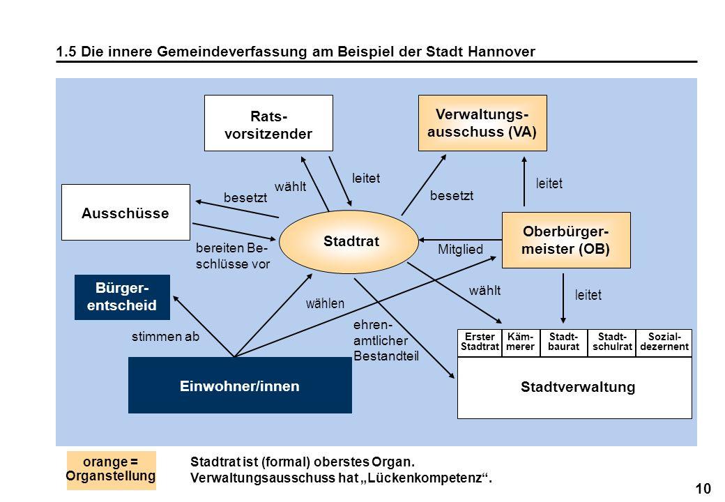 10 1.5 Die innere Gemeindeverfassung am Beispiel der Stadt Hannover orange = Organstellung Stadtrat ist (formal) oberstes Organ. Verwaltungsausschuss