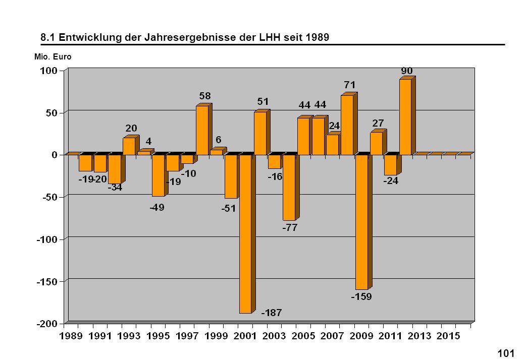 101 8.1 Entwicklung der Jahresergebnisse der LHH seit 1989 Mio. Euro
