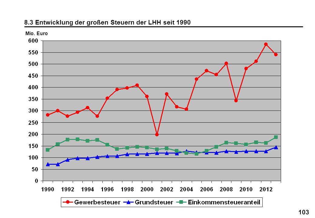 103 8.3 Entwicklung der großen Steuern der LHH seit 1990 Mio. Euro